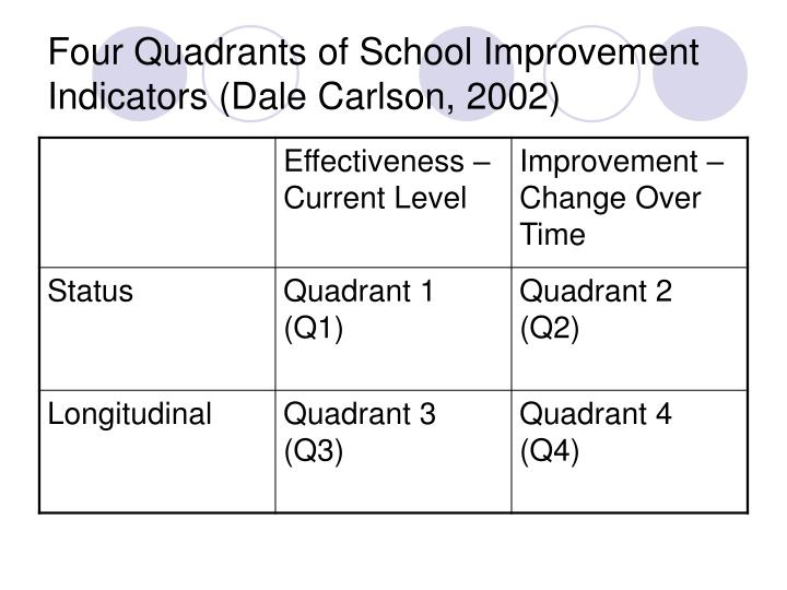 Four Quadrants of School Improvement Indicators (Dale Carlson, 2002)