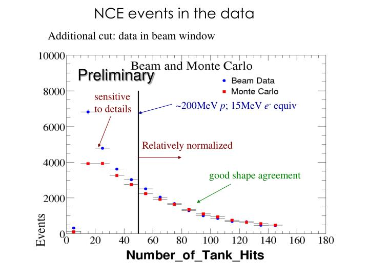 NCE events in the data