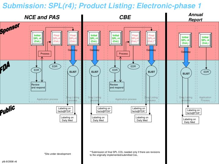 Submission: SPL(r4); Product Listing: Electronic-phase 1
