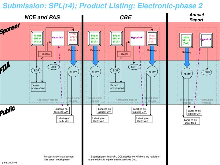 Submission: SPL(r4); Product Listing: Electronic-phase 2