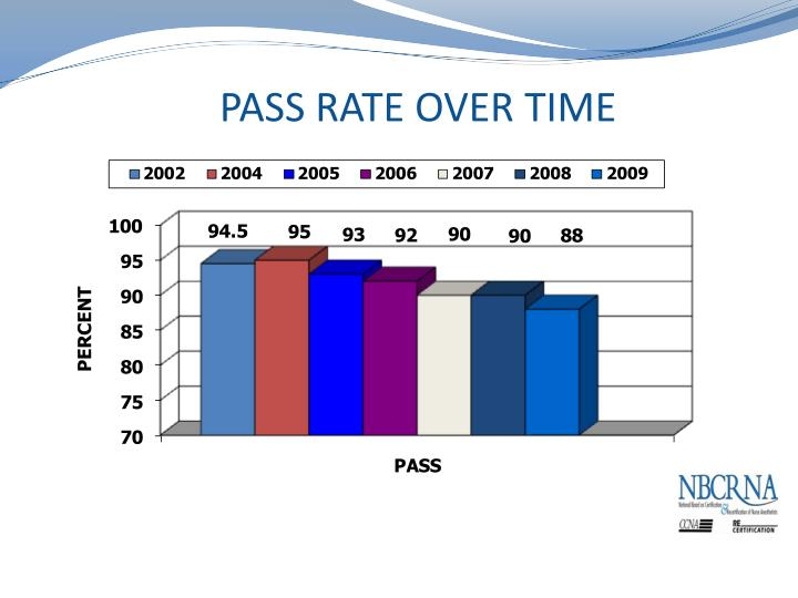 PASS RATE OVER TIME