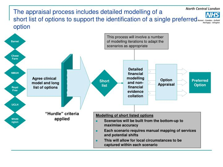 The appraisal process includes detailed modelling of a