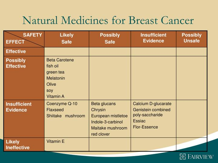 Natural Medicines for Breast Cancer