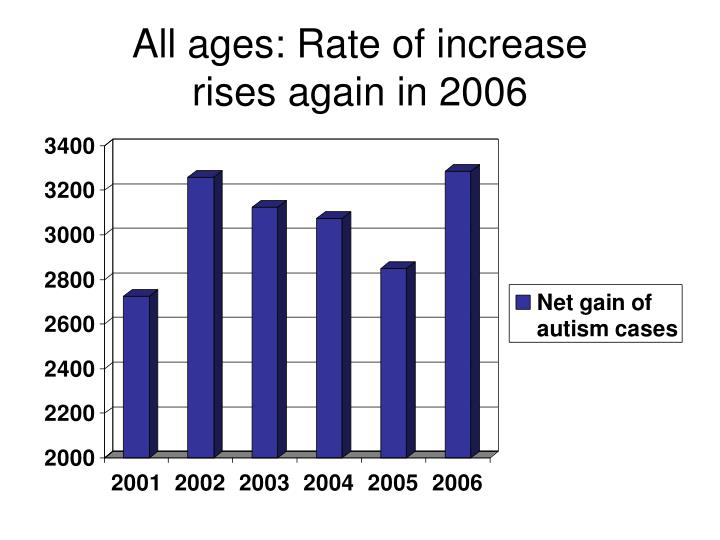 All ages: Rate of increase