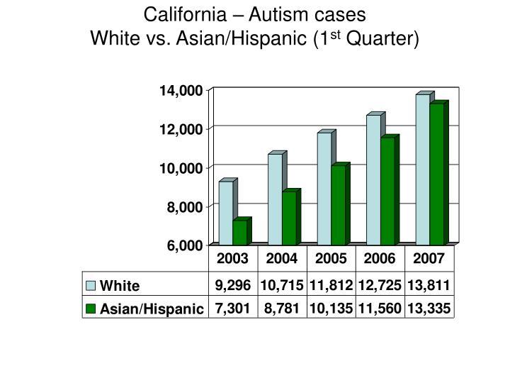 California – Autism cases