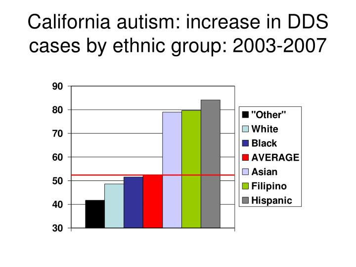 California autism: increase in DDS cases by ethnic group: 2003-2007