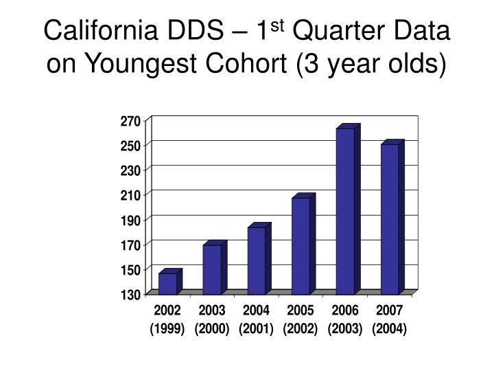 California DDS – 1