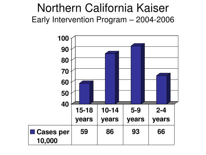 Northern California Kaiser
