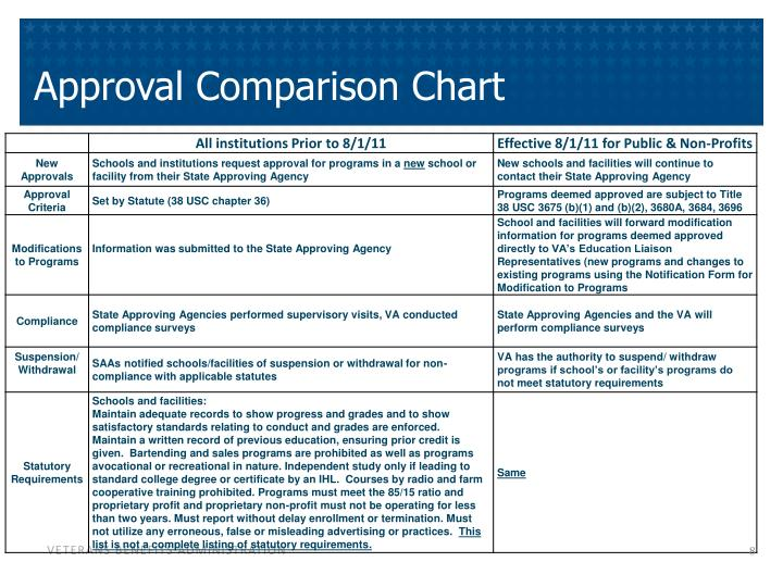 Approval Comparison Chart