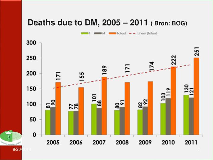 Deaths due to DM, 2005 – 2011