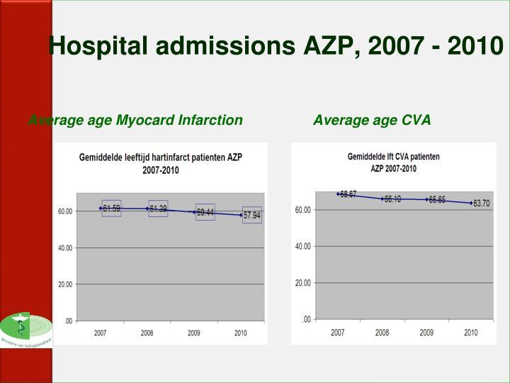 Hospital admissions AZP, 2007 - 2010