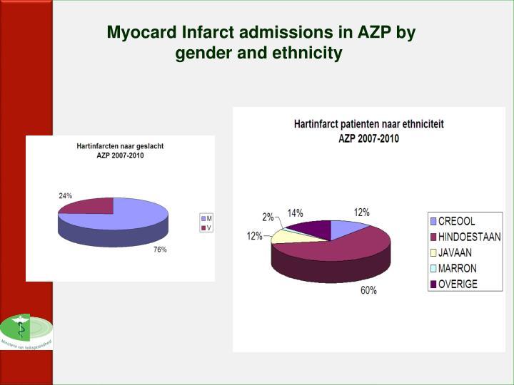 Myocard