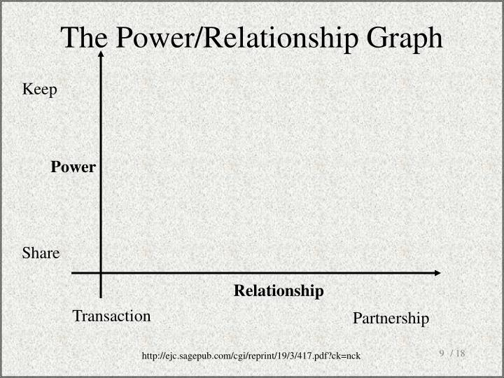 The Power/Relationship Graph
