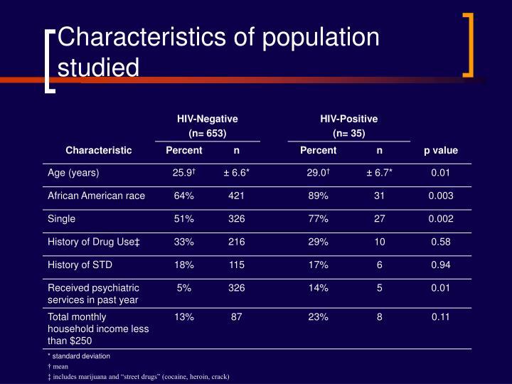 Characteristics of population studied