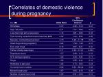 correlates of domestic violence during pregnancy