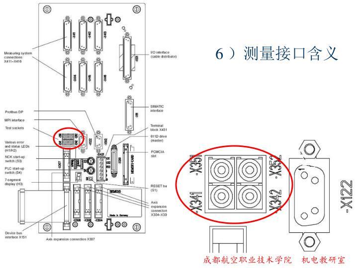 6 )测量接口含义