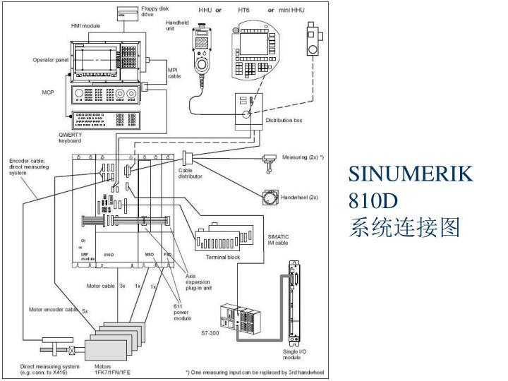 SINUMERIK 810D
