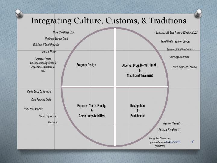 Integrating Culture, Customs, & Traditions