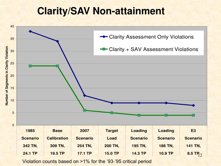 Clarity/SAV Non-attainment