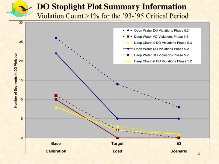 DO Stoplight Plot Summary Information