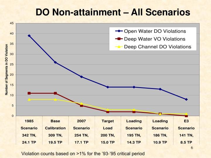 DO Non-attainment – All Scenarios