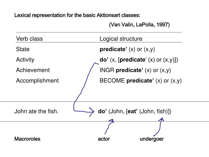 Verb classLogical structure