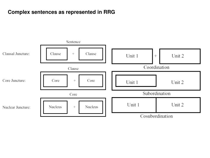 Complex sentences as represented in RRG
