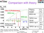 comparison with theory