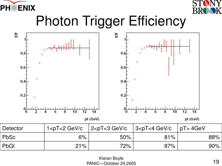 Photon Trigger Efficiency