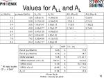values for a ll and a l