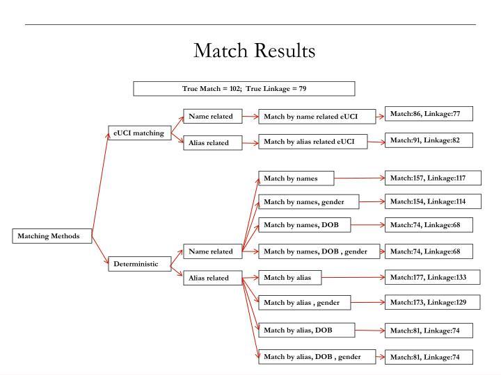 Match Results