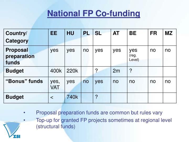 National FP Co-funding