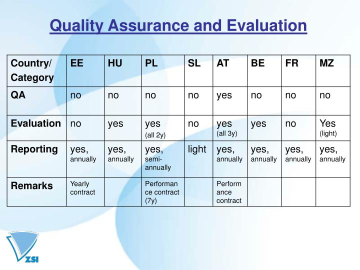 Quality Assurance and Evaluation