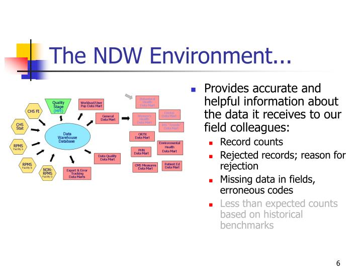 The NDW Environment...