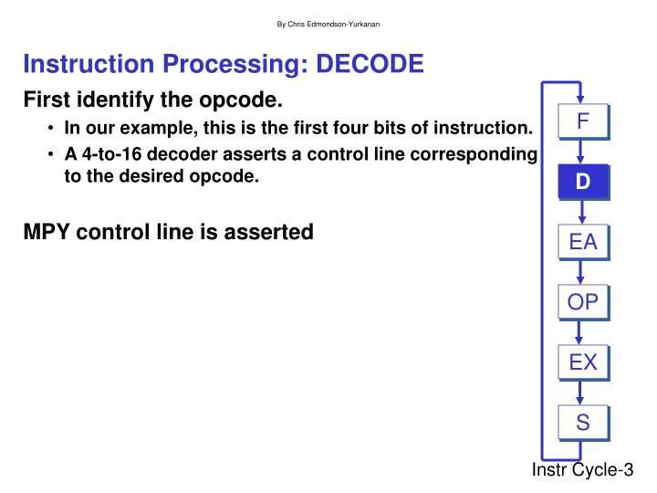 Instruction processing decode
