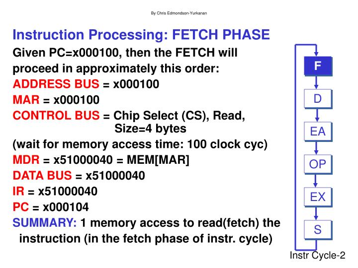 Instruction processing fetch phase