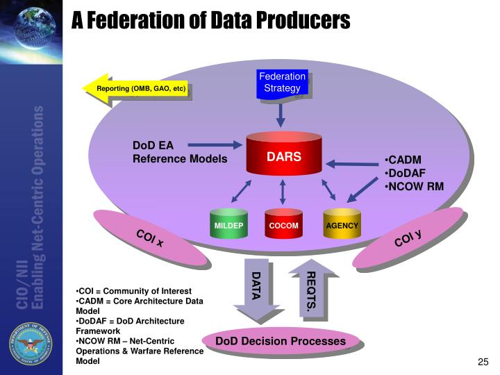 A Federation of Data Producers