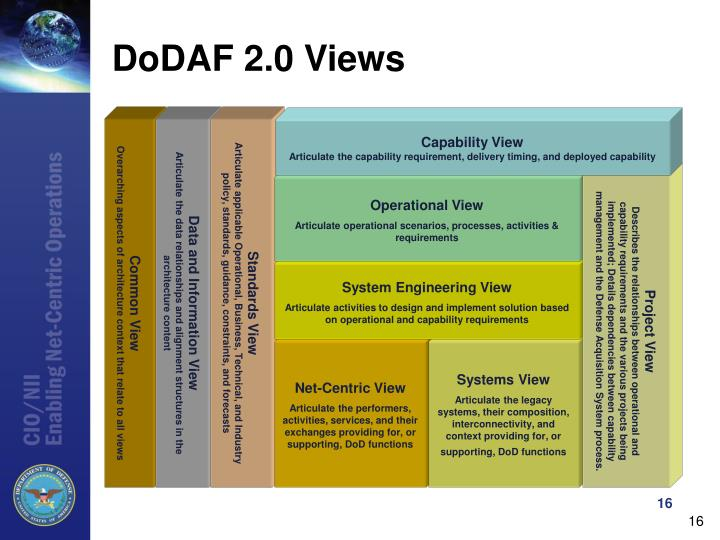 DoDAF 2.0 Views