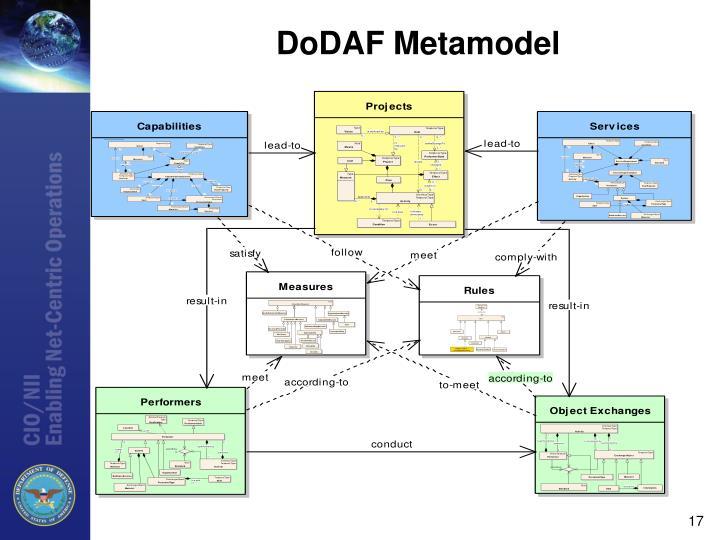 DoDAF Metamodel