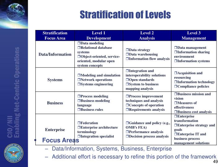 Stratification of Levels