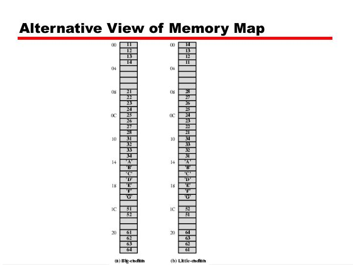 Alternative View of Memory Map