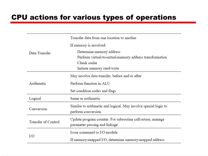 CPU actions for various types of operations