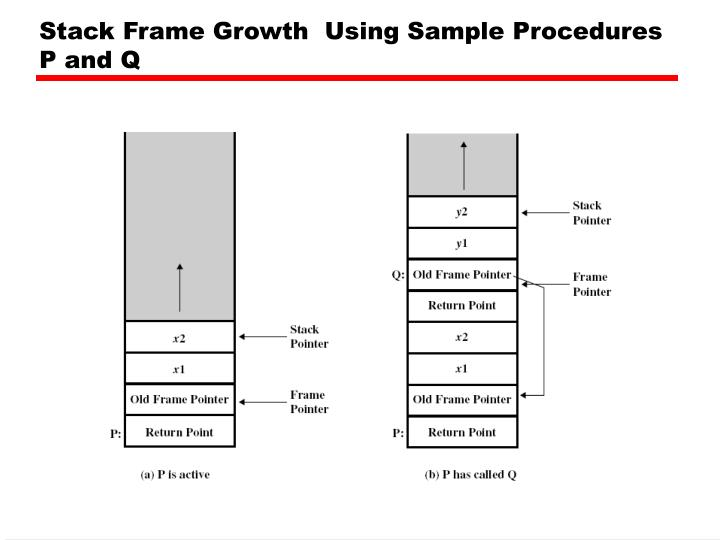 Stack Frame Growth  Using Sample Procedures P and Q