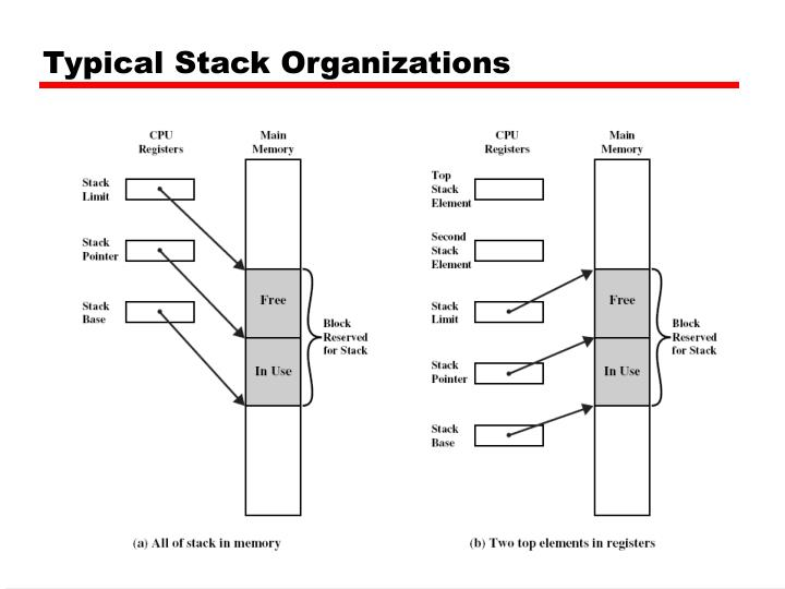 Typical Stack Organizations