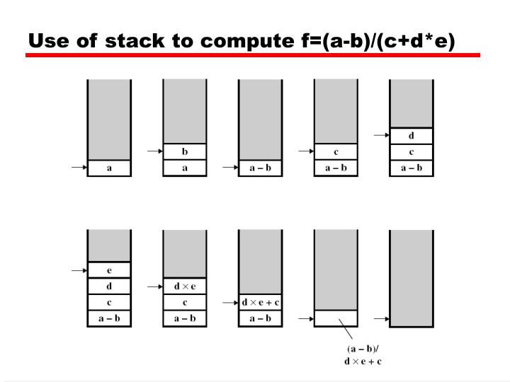 Use of stack to compute f=(a-b)/(c+d*e)