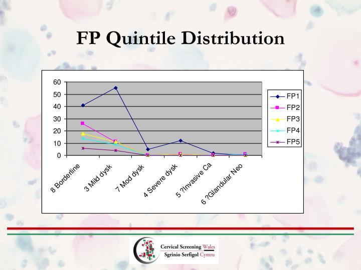 FP Quintile Distribution