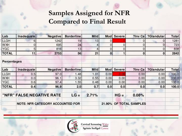 Samples Assigned for NFR