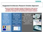 suggested architecture research solution approach