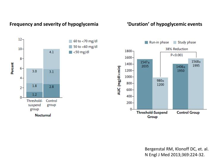 Frequency and severity of hypoglycemia