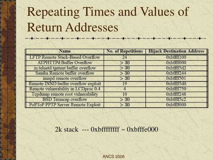 Repeating Times and Values of Return Addresses